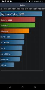 Nokia 7 Plus 4 GB/64 GB Dual SIM - AnTuTu baterie