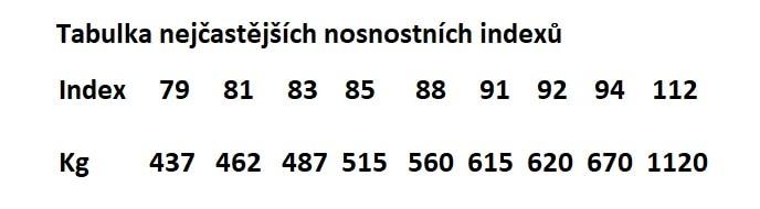 tabulka nosnostní index