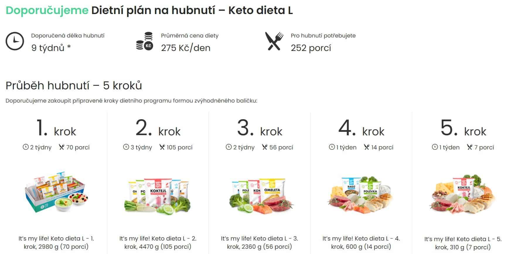 itsmylife ukázka dietního plánu
