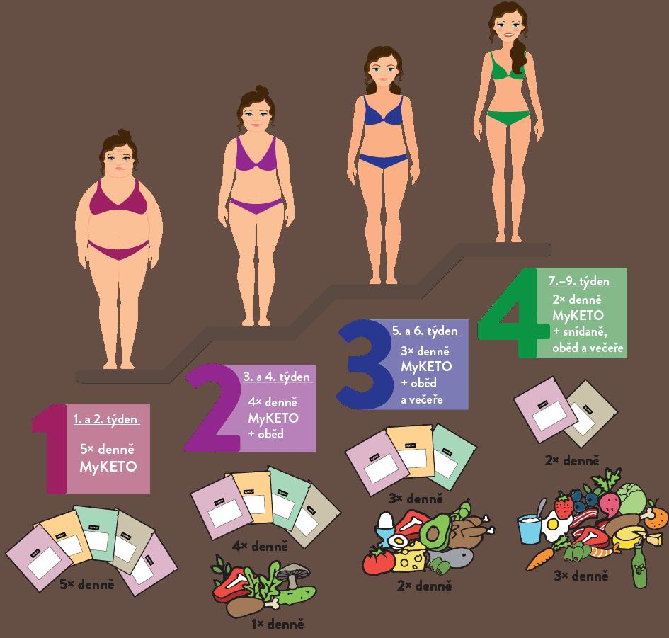 MyKETO plán diety