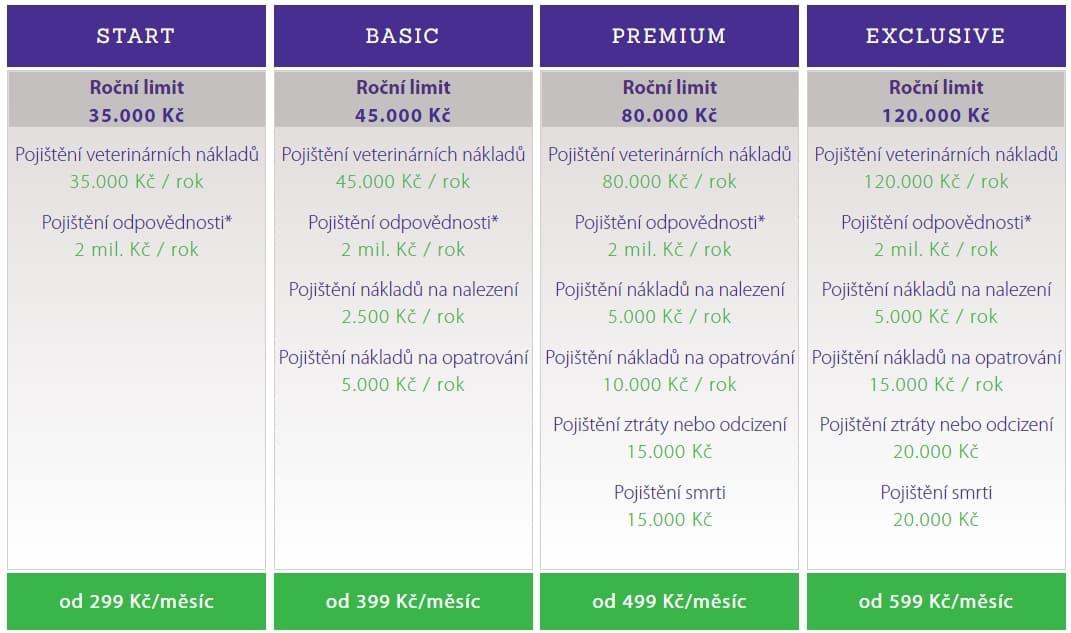 balíčky pojištění petexpert
