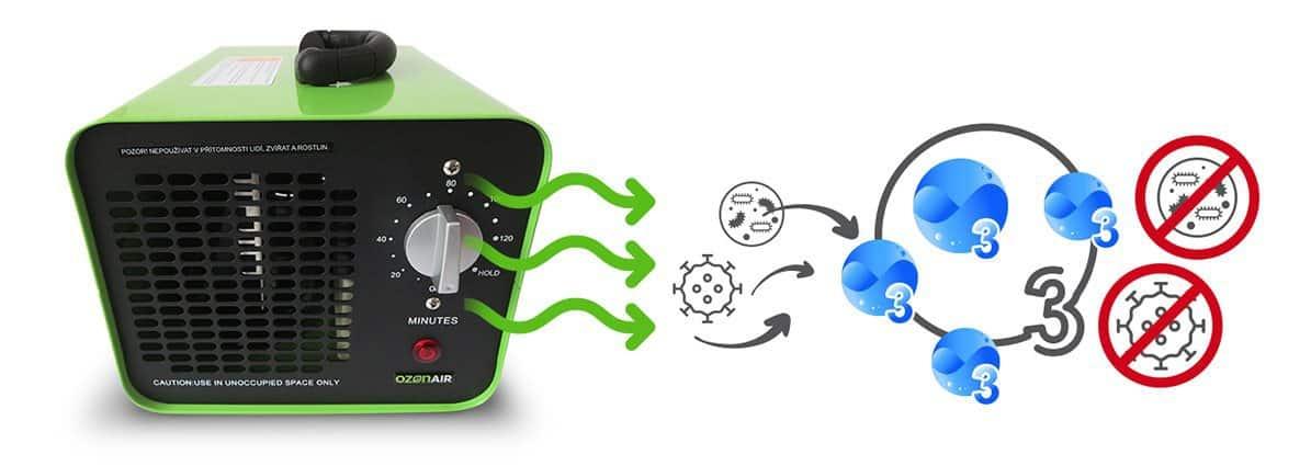 Generátor ozonu - jak funguje a recenze