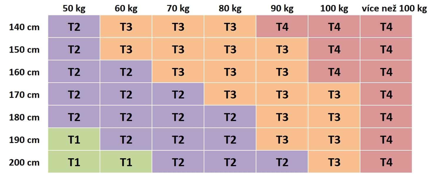 tuhost matrace podle váhy